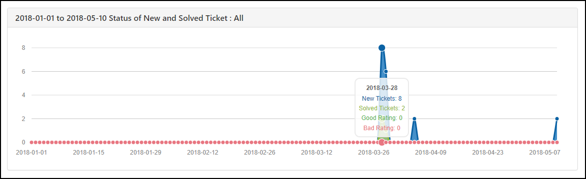 WSDesk | Status of New and Solved Tickets