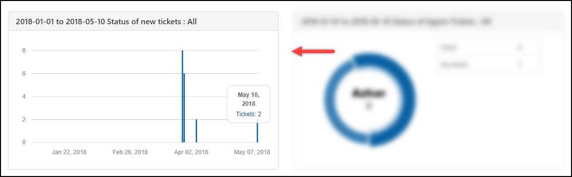 WSDesk | Status of New Tickets